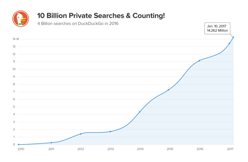 duckduckgo search numbers