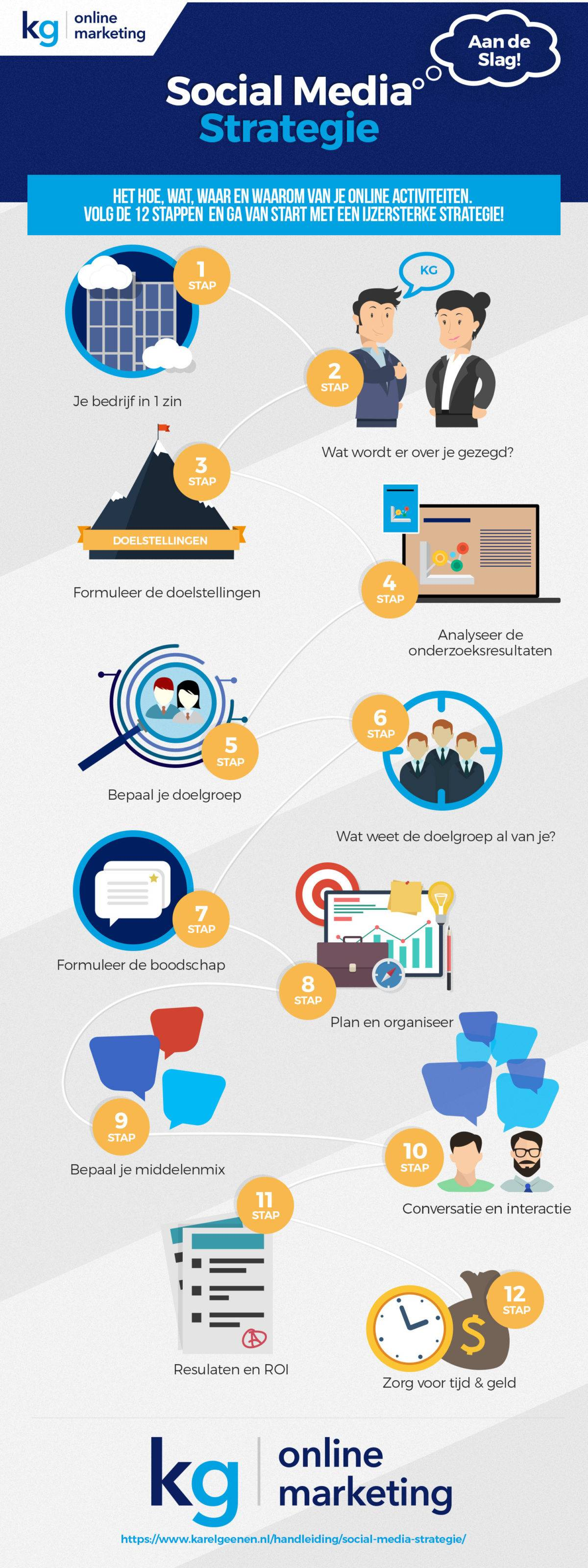 KG Infographic social media strategie