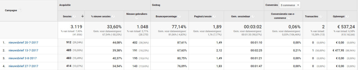 google-analytics-emailcampagnes