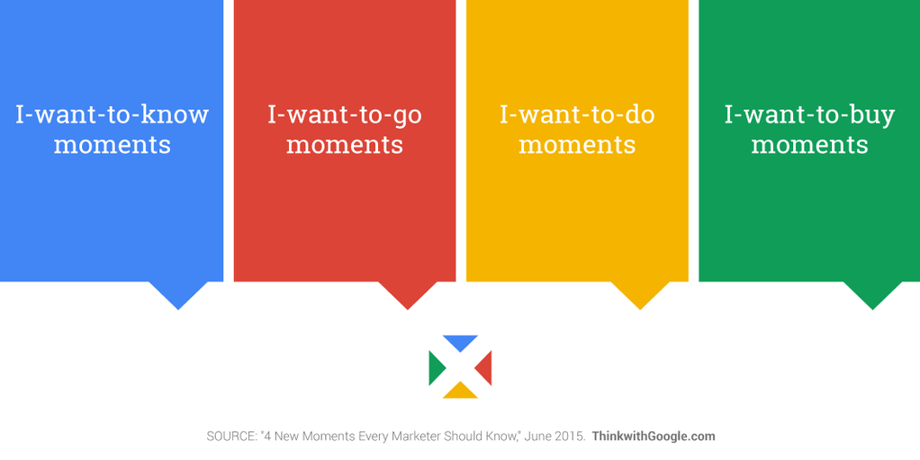 Micro-moments van Google