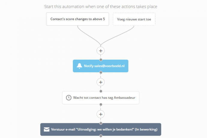 voorbeeld marketing automation 4
